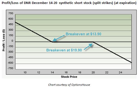 Options trading stock split